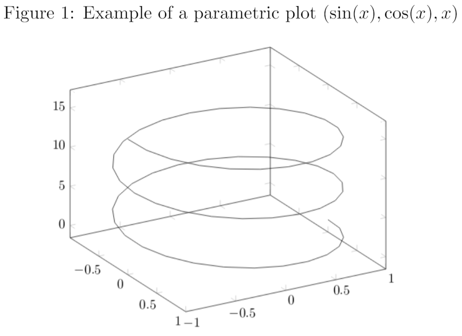 Example of parametric plot