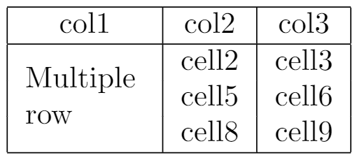 Example of table using multirow command