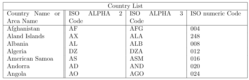 Example of table using multicolumn command