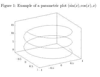 Example of parametric plot