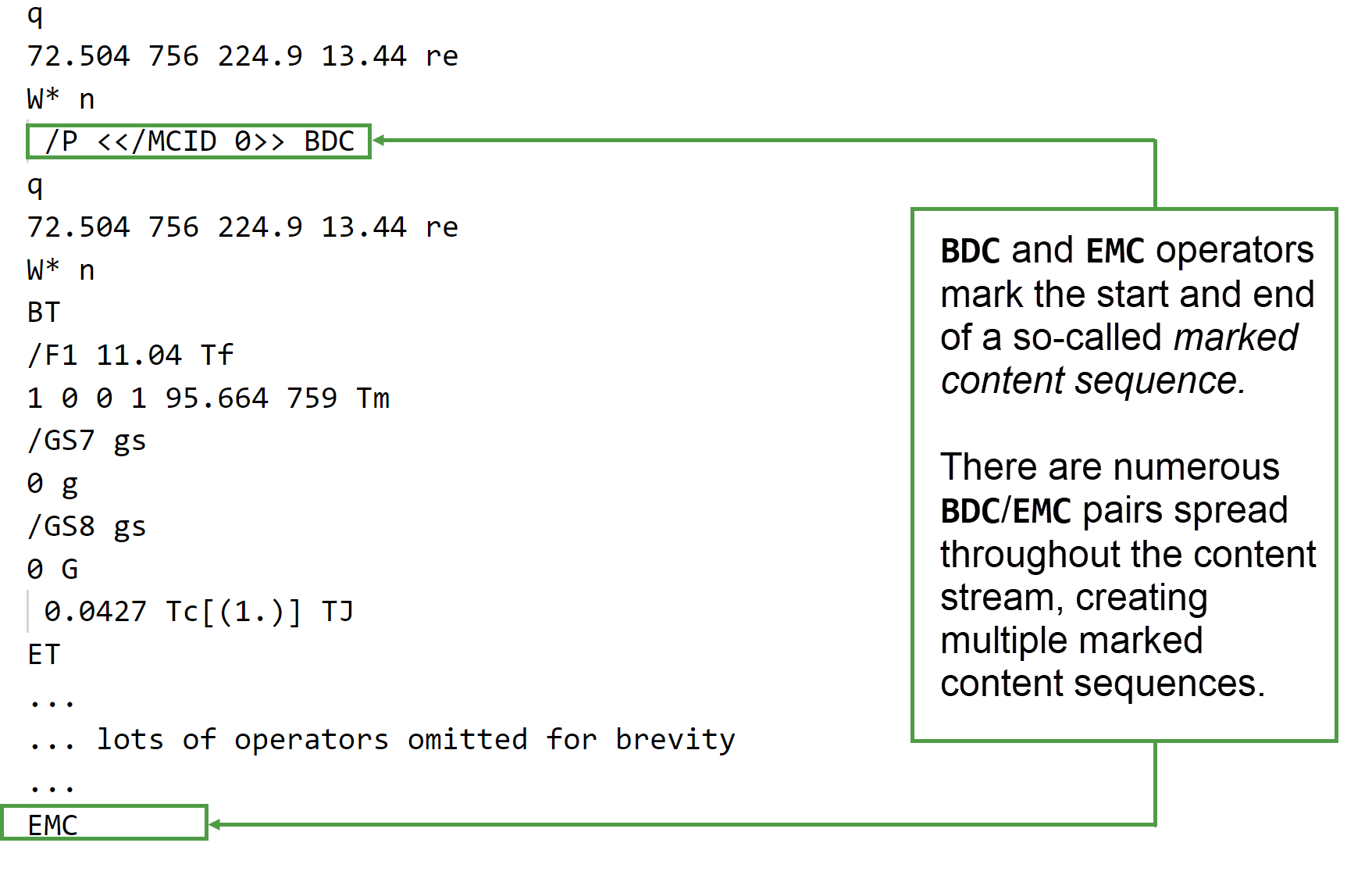 Image showing marked content sequences in a tagged PDF content stream