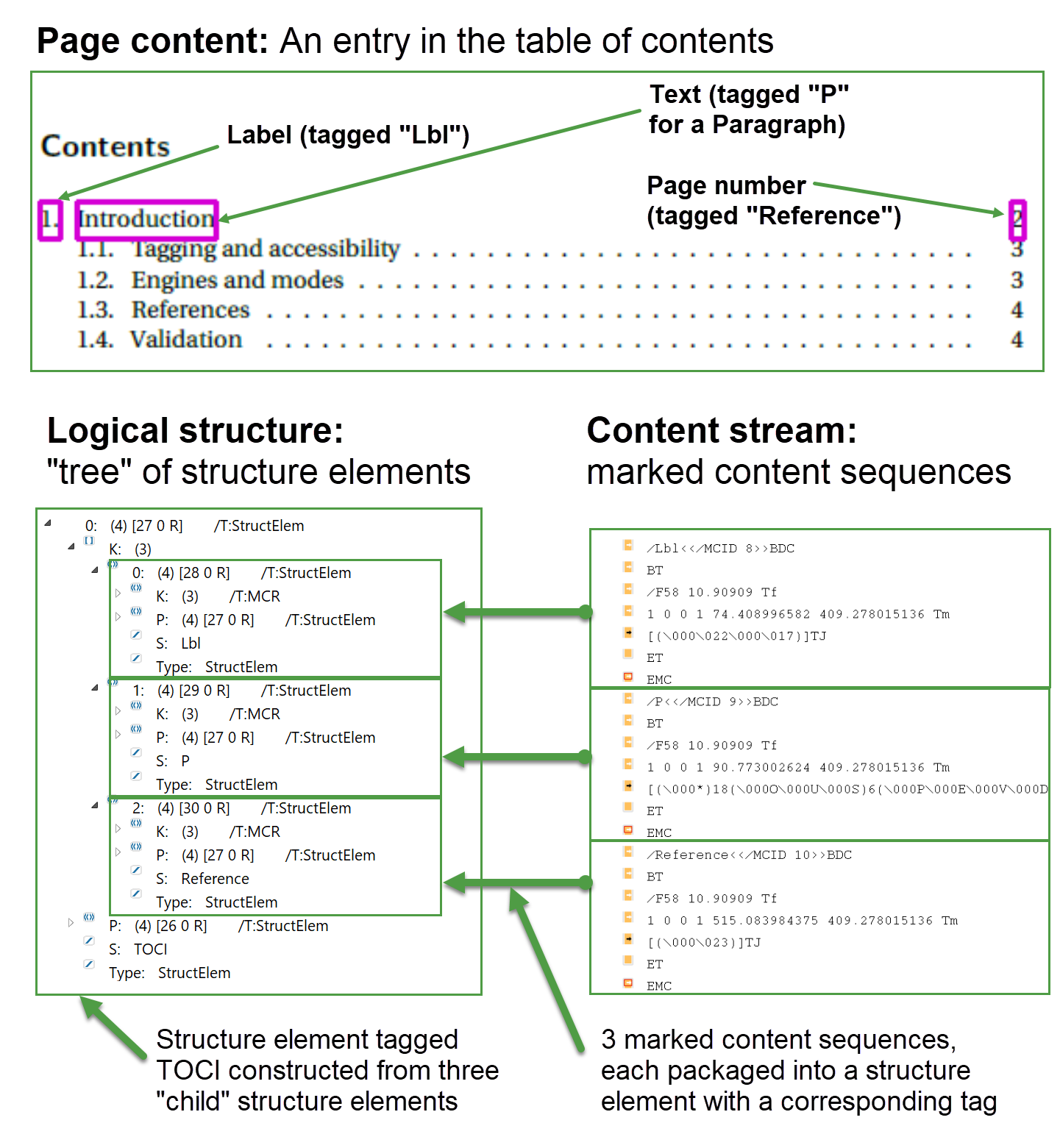 Image explaining structure elements and marked content sequences