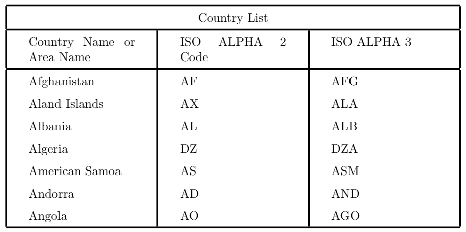 Example of column spacing